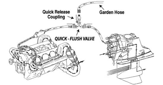 Quick Flush Valve MM Brothers Management – Diagram Of Inboard Boat Engine
